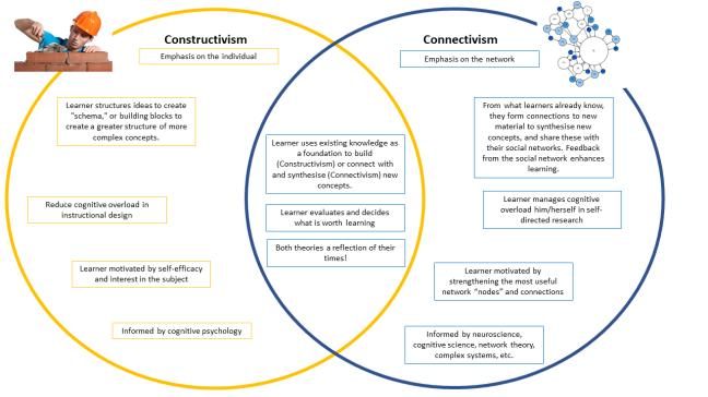 Constructivism Connectivism Venn Diagram Swedish Nerd