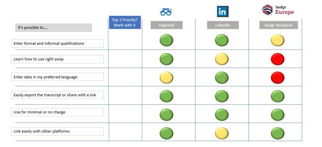 comparison matrix of digital transcripts